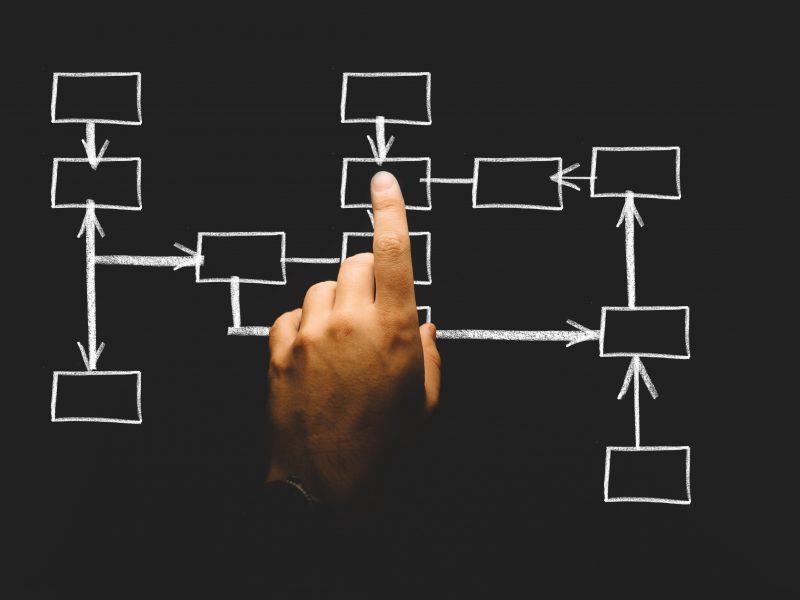Organisationsebenen der Digitalisierung